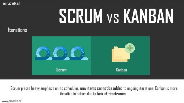 Ownership www.edureka.co Scrum Kanban