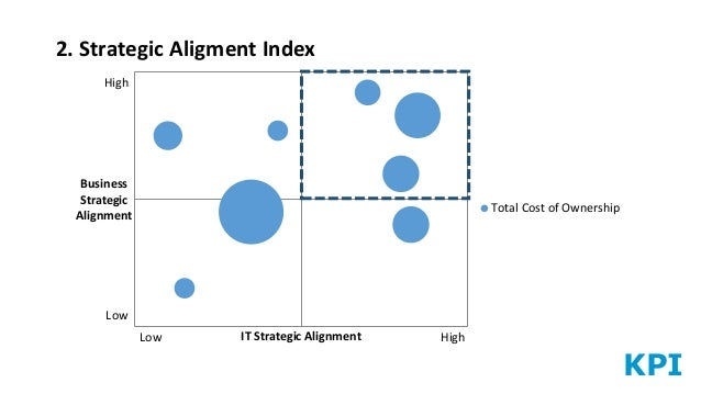 KPI 2. Strategic Aligment Index Business Strategic Alignment IT Strategic Alignment Total Cost of Ownership High Low Low H...