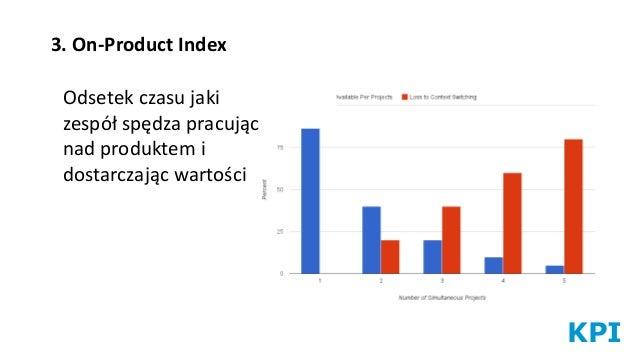 KPI 3. On-Product Index Odsetek czasu jaki zespół spędza pracując nad produktem i dostarczając wartości