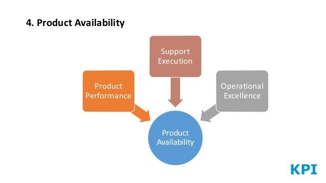 KPI 4. Product Availability Product Availability Product Performance Support Execution Operational Excellence