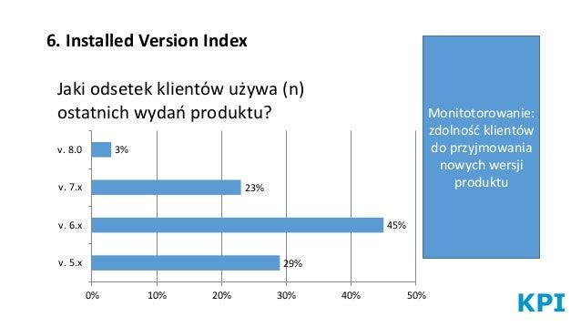 KPI 6. Installed Version Index Jaki odsetek klientów używa (n) ostatnich wydań produktu? Monitotorowanie: zdolność klientó...