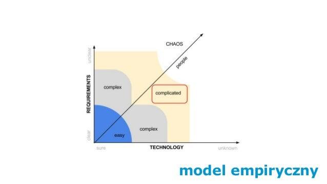 model empiryczny