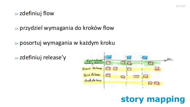 story mapping zdefiniuj flow przydziel wymagania do kroków flow posortuj wymagania w każdym kroku zdefiniuj release'y 10 m...