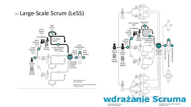 wdrażanie Scruma Large-Scale Scrum (LeSS)