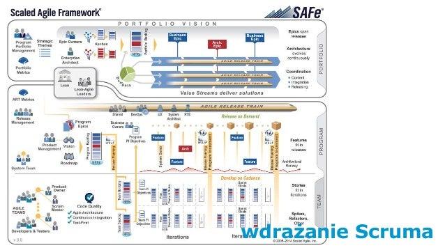 Scaled Agile Framework wdrażanie Scruma
