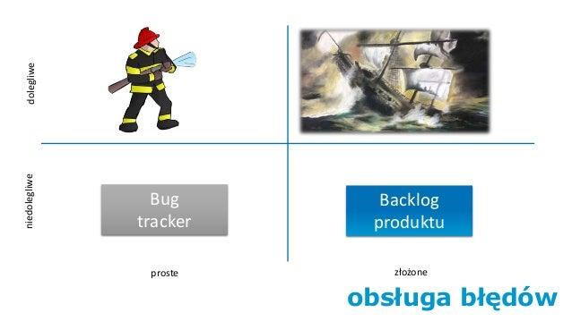 obsługa błędów złożoneproste dolegliweniedolegliwe Backlog produktu Bug tracker