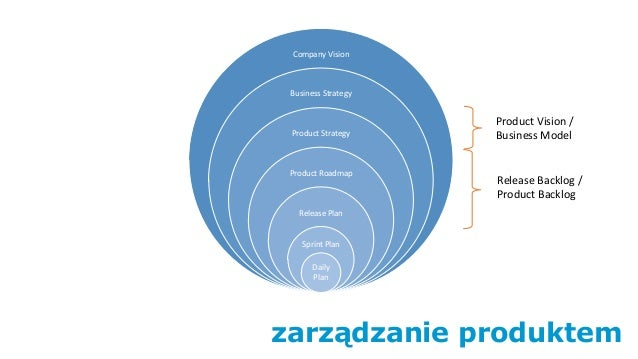 zarządzanie produktem Company Vision Business Strategy Product Strategy Product Roadmap Release Plan Sprint Plan Daily Pla...