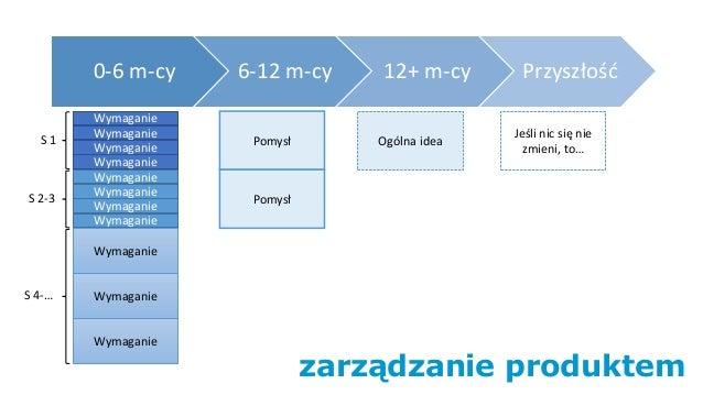 zarządzanie produktem 0-6 m-cy 6-12 m-cy 12+ m-cy Przyszłość Wymaganie Wymaganie Wymaganie Wymaganie Wymaganie Wymaganie W...