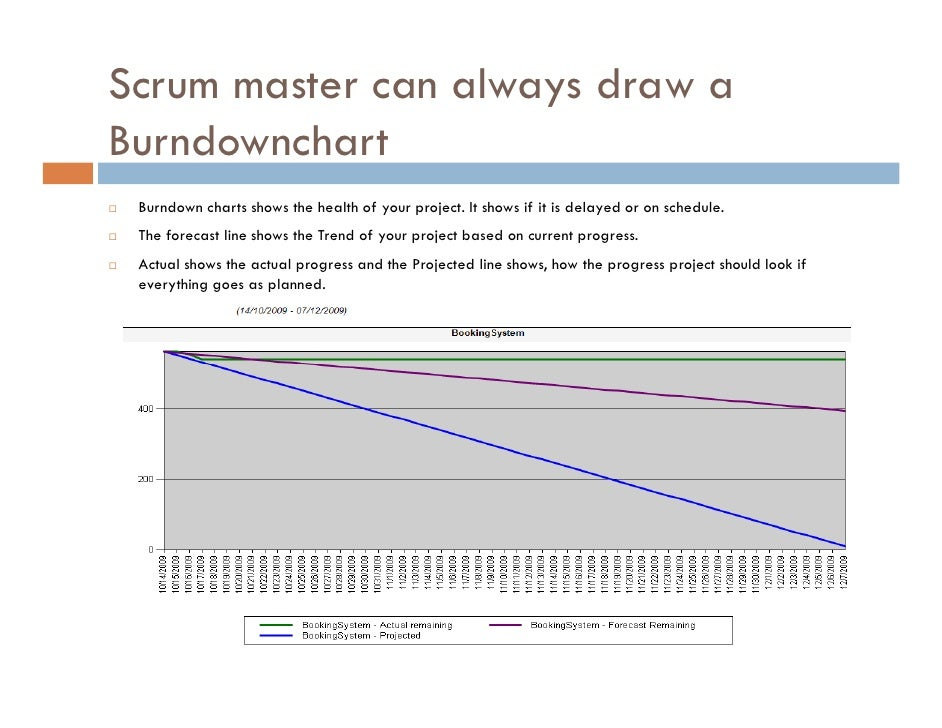 ... Ms Project; 11. Scrum Master Can Always Draw A Burndownchart Burndown  Charts ...  Ms Project Burndown Chart