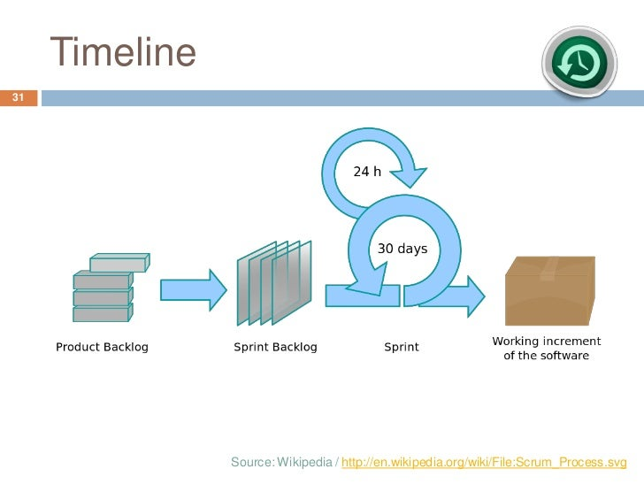 Timeline31                Source: Wikipedia / http://en.wikipedia.org/wiki/File:Scrum_Process.svg