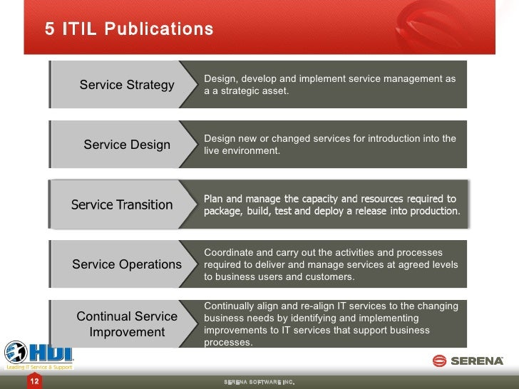 Best practices for implementing a service catalog and for Itil service catalogue template