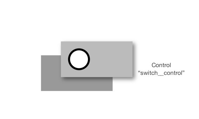 """The label (""""switch__label"""") is placed on top of the radio button and also given the same dimensions as the parent. We are ..."""