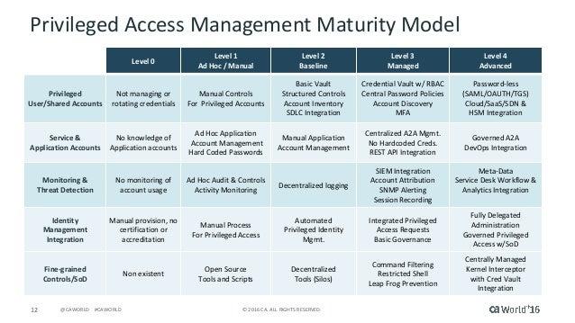 Tech Talk: Privileged Account Management Maturity Model