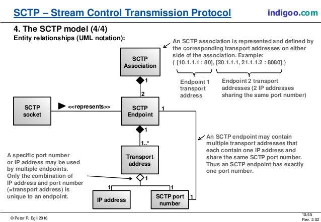 © Peter R. Egli 2016 10/45 Rev. 2.02 SCTP – Stream Control Transmission Protocol indigoo.com 4. The SCTP model (4/4) Entit...