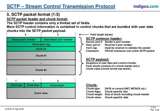 © Peter R. Egli 2016 11/45 Rev. 2.02 SCTP – Stream Control Transmission Protocol indigoo.com 5. SCTP packet format (1/3) S...