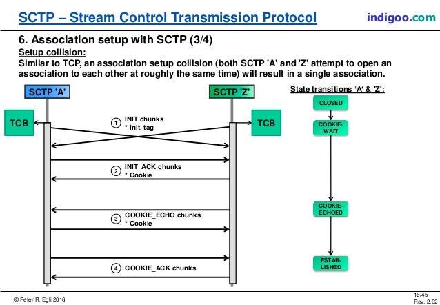 © Peter R. Egli 2016 16/45 Rev. 2.02 SCTP – Stream Control Transmission Protocol indigoo.com 6. Association setup with SCT...