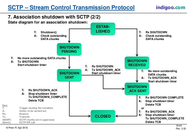 © Peter R. Egli 2016 19/45 Rev. 2.02 SCTP – Stream Control Transmission Protocol indigoo.com 7. Association shutdown with ...