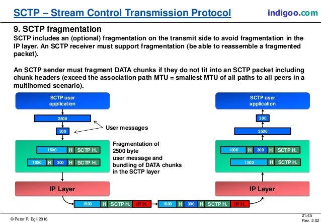 © Peter R. Egli 2016 21/45 Rev. 2.02 SCTP – Stream Control Transmission Protocol indigoo.com 9. SCTP fragmentation SCTP in...