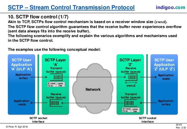 © Peter R. Egli 2016 22/45 Rev. 2.02 SCTP – Stream Control Transmission Protocol indigoo.com SCTP User Application 'Z' (UL...