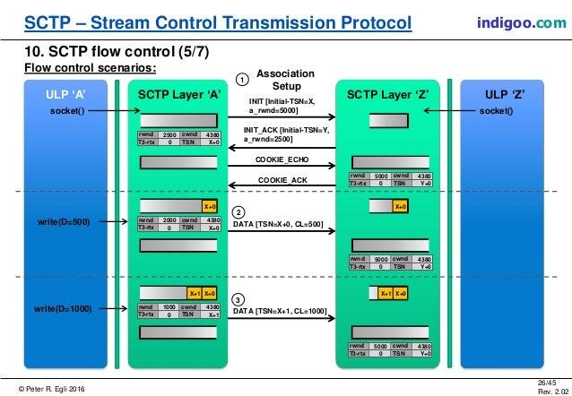 © Peter R. Egli 2016 26/45 Rev. 2.02 SCTP – Stream Control Transmission Protocol indigoo.com 10. SCTP flow control (5/7) F...