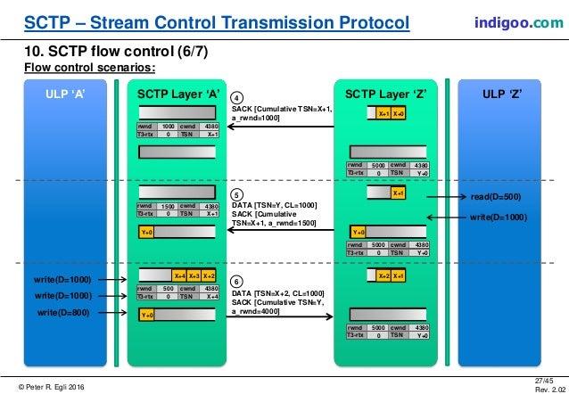 © Peter R. Egli 2016 27/45 Rev. 2.02 SCTP – Stream Control Transmission Protocol indigoo.com 10. SCTP flow control (6/7) F...