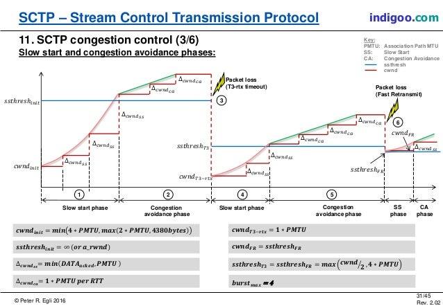 © Peter R. Egli 2016 31/45 Rev. 2.02 SCTP – Stream Control Transmission Protocol indigoo.com 11. SCTP congestion control (...