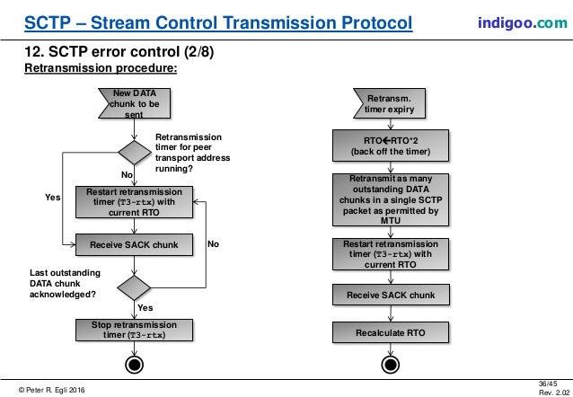 © Peter R. Egli 2016 36/45 Rev. 2.02 SCTP – Stream Control Transmission Protocol indigoo.com 12. SCTP error control (2/8) ...