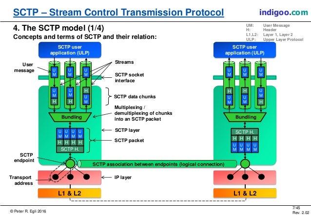 © Peter R. Egli 2016 7/45 Rev. 2.02 SCTP – Stream Control Transmission Protocol indigoo.com 4. The SCTP model (1/4) Concep...