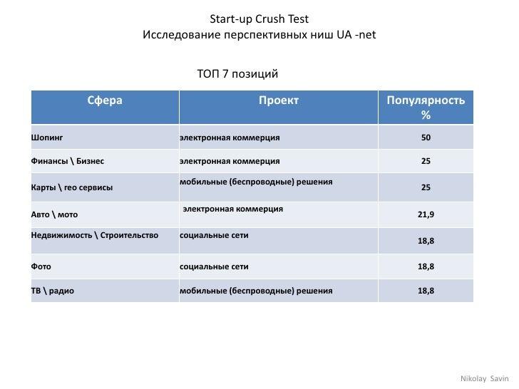 Start-up Crush Test<br />Исследование перспективных ниш UA -net<br />ТОП 7 позиций <br />NikolaySavin<br />