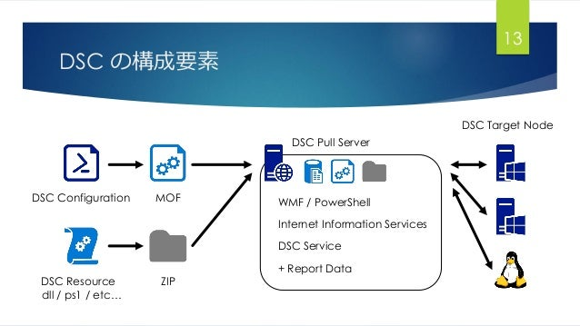 DSC の構成要素 13 DSC Configuration MOF ZIPDSC Resource dll / ps1 / etc… DSC Pull Server WMF / PowerShell Internet Information ...