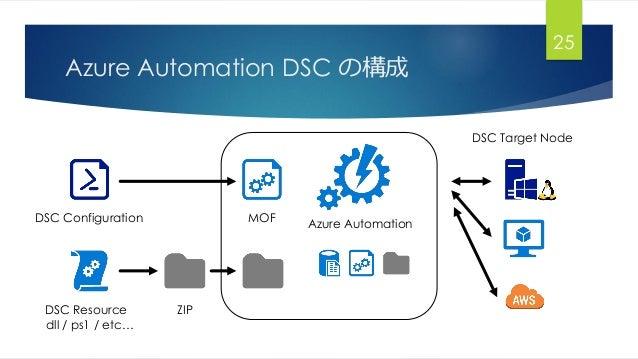 Azure Automation DSC の構成 25 DSC Configuration MOF ZIPDSC Resource dll / ps1 / etc… Azure Automation DSC Target Node