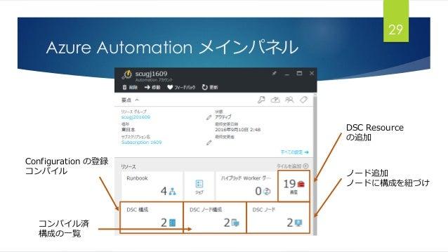 Azure Automation メインパネル 29 DSC Resource の追加 ノード追加 ノードに構成を紐づけ Configuration の登録 コンパイル コンパイル済 構成の一覧