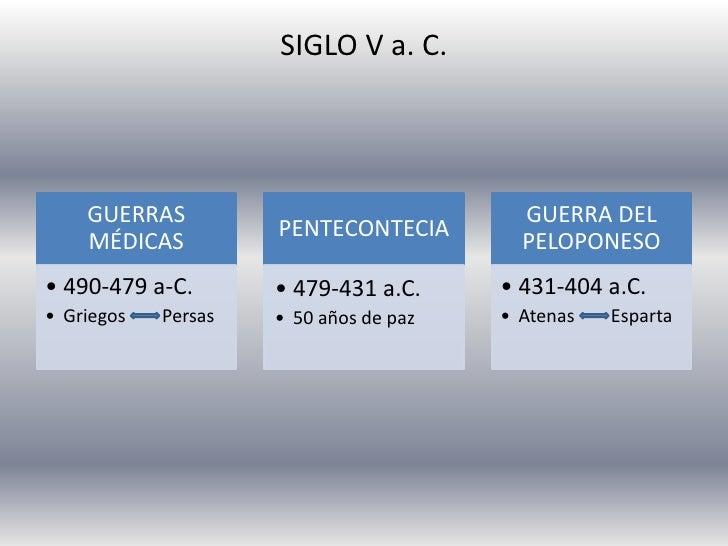 SIGLO V a. C.         GUERRAS                               GUERRA DEL                      PENTECONTECIA     MÉDICAS     ...