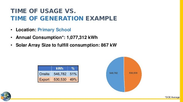 Value of Distributed Energy Resources (VDER) Presentation