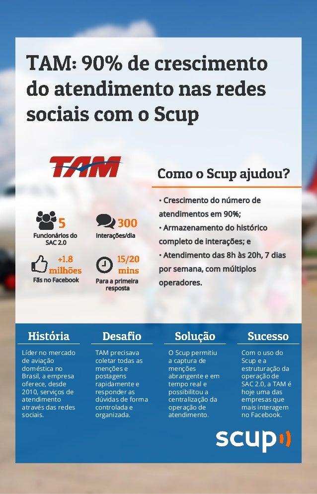 Empresa TAM Linhas Aéreas  Entenda como o Scup vem ajudando uma das maiores empresas de aviação comercial do mundo a aprov...