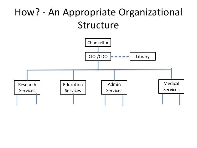 cdo basic structure The basic principle behind a cdo involves the re-packaging of fixed income securities and the division of their cash flows according to a strict waterfall structure a.