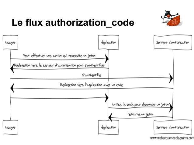 Le flux authorization_code