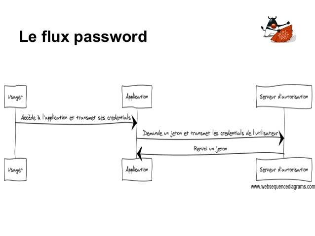 Le flux password