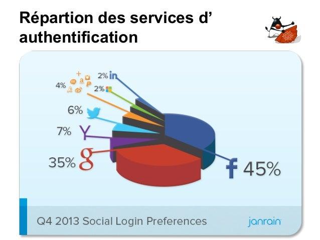 Répartion des services d' authentification