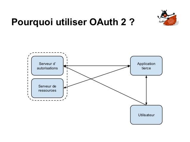 Pourquoi utiliser OAuth 2 ? Serveur d' autorisations Serveur de ressources Application tierce Utilisateur