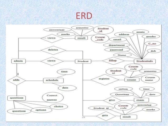 online examination management final presentation