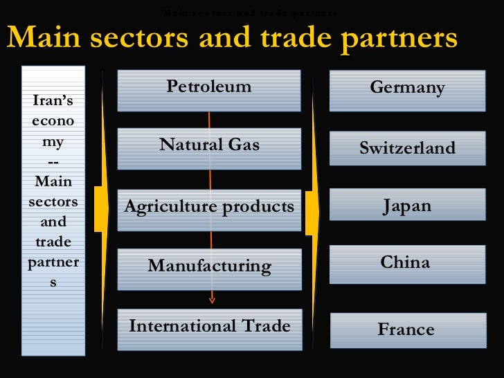 importance of international trade 2 essay View this essay on international trade has high importance in the an international trade is the major source of revenue for the country and so the high percentage.
