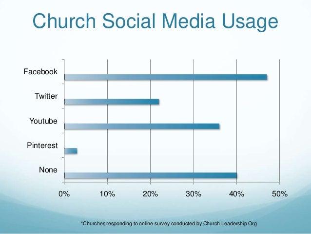 Church Social Media Usage0% 10% 20% 30% 40% 50%NonePinterestYoutubeTwitterFacebook*Churches responding to online survey co...