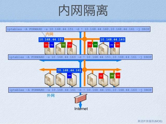 内网隔离 VM VM VM VMVM VM VM VM VM VM Internet VM VM iptables -A FORWARD -s 10.168.44.151 -d ! 10.168.44.160,10.168.44.161 -j ...