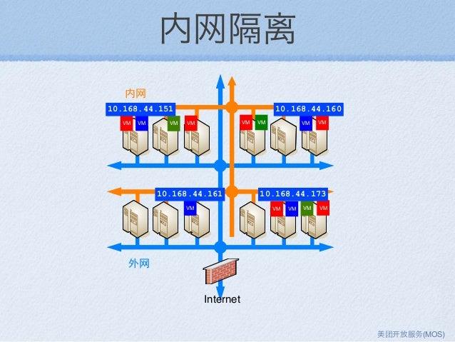 VM VM VM VMVM VM VM VM VM VM Internet VM VM VM 内网隔离 10.168.44.151 10.168.44.160 10.168.44.161 10.168.44.173 美团 放服务(MOS)