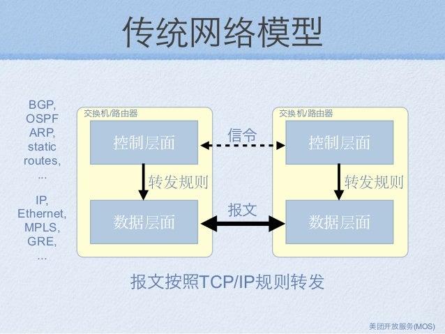 传统网络模型 控制层面 数据层面 转发规则 控制层面 数据层面 转发规则 信令 报文 BGP, OSPF ARP, static routes, ... IP, Ethernet, MPLS, GRE, ... 报文按照TCP/IP规则转发 交...