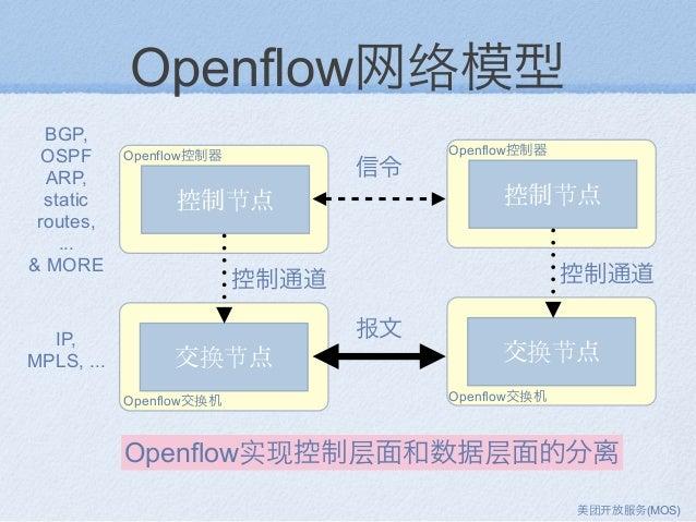 Openflow网络模型 控制节点 交换节点 控制通道 信令 报文 BGP, OSPF ARP, static routes, ... & MORE IP, MPLS, ... 控制节点 交换节点 控制通道 Openflow实现控制层面和数据层...