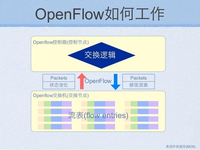 OpenFlow如何工作 OpenFlow Openflow控制器(控制节点) Openflow交换机(交换节点) 流表(flow entries) Packets 状态变化 Packets 修改流表 交换逻辑 美团 放服务(MOS)