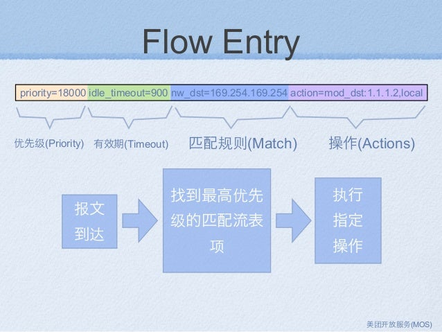 Flow Entry priority=18000 idle_timeout=900 nw_dst=169.254.169.254 action=mod_dst:1.1.1.2,local 匹配规则(Match) 操作(Actions)优先级(...