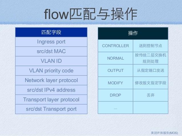 flow匹配与操作 匹配字段 Ingress port src/dst MAC VLAN ID VLAN priority code Network layer protocol src/dst IPv4 address Transport l...